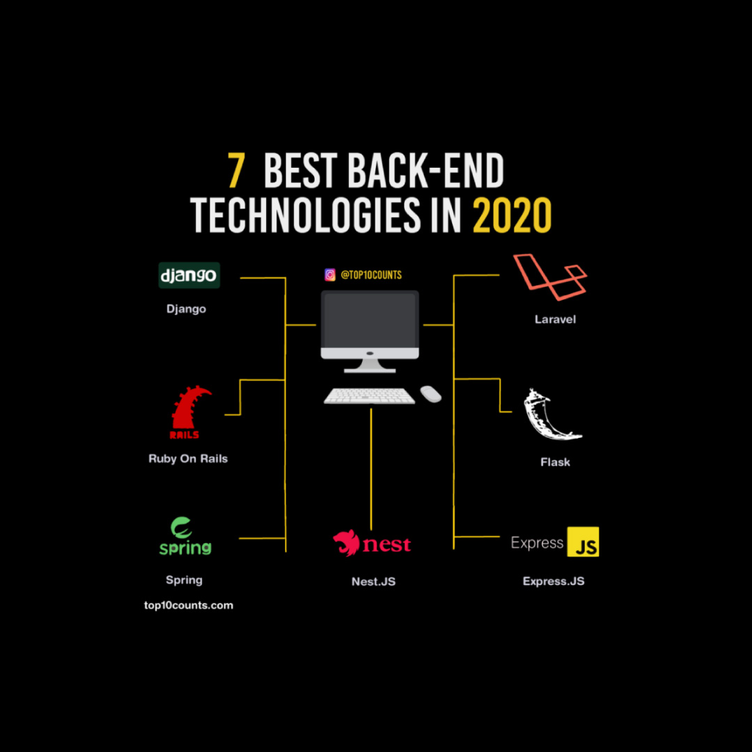 best backend technologies in 2020