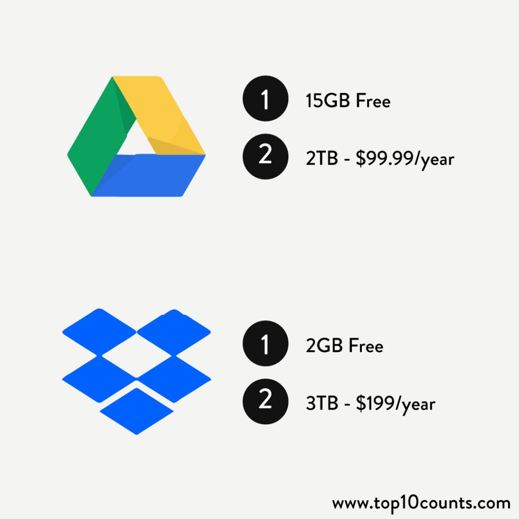 pricing - google drive vs dropbox - top10counts